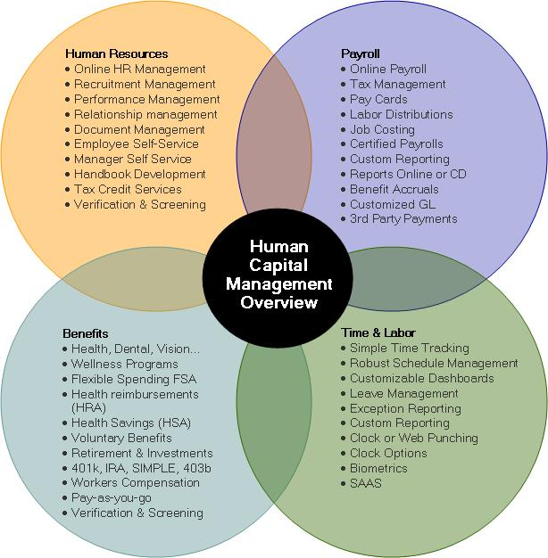 benefits of human capital